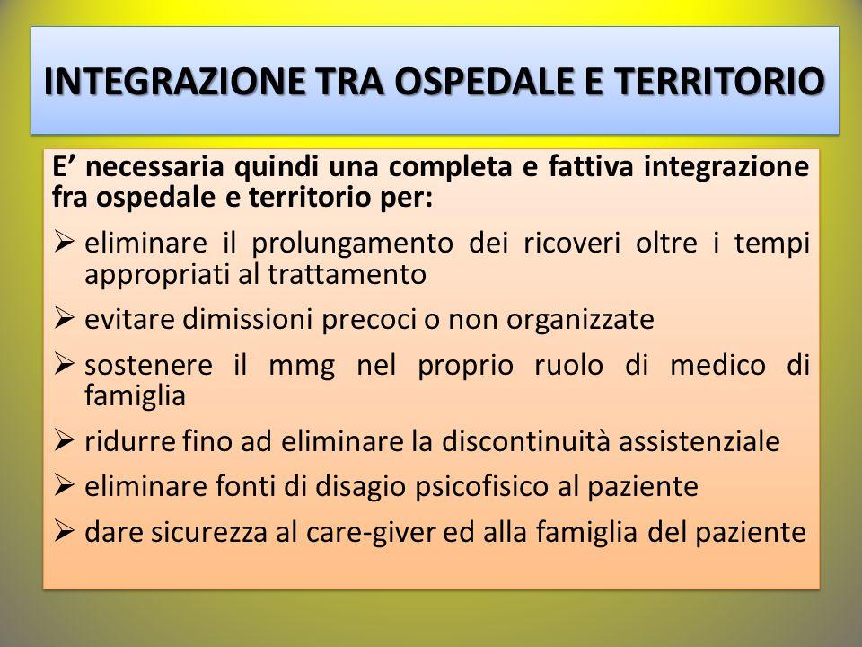 INTEGRAZIONE TRA OSPEDALE E TERRITORIO E' necessaria quindi una completa e fattiva integrazione fra ospedale e territorio per:  eliminare il prolunga
