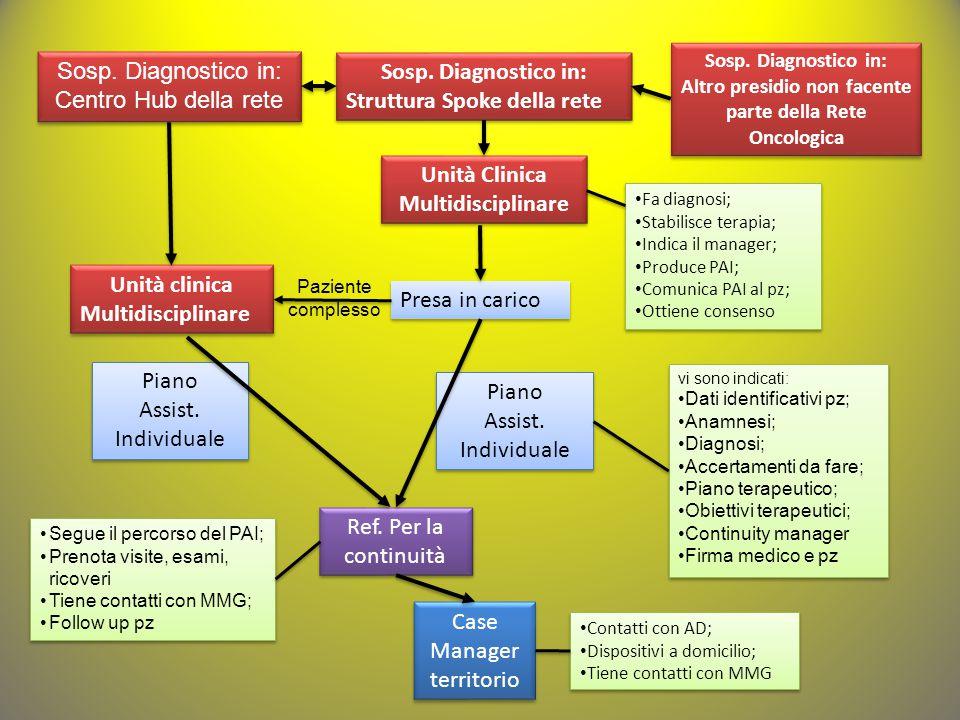 Sosp. Diagnostico in: Centro Hub della rete Sosp. Diagnostico in: Centro Hub della rete Sosp. Diagnostico in: Struttura Spoke della rete Sosp. Diagnos