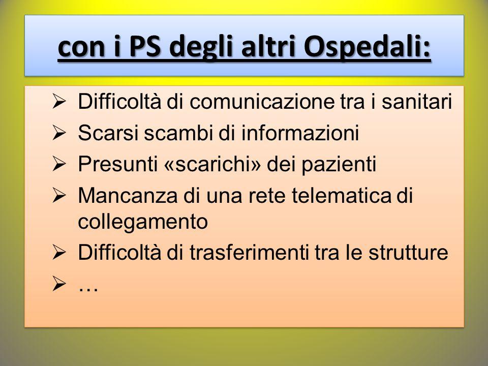 con i PS degli altri Ospedali:  Difficoltà di comunicazione tra i sanitari  Scarsi scambi di informazioni  Presunti «scarichi» dei pazienti  Manca