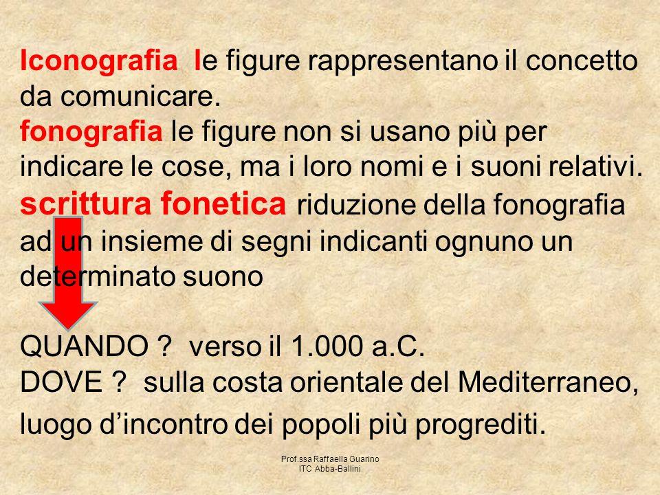 Prof.ssa Raffaella Guarino ITC Abba-Ballini Iconografia le figure rappresentano il concetto da comunicare. fonografia le figure non si usano più per i