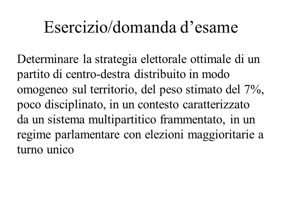 Esercizio/domanda d'esame Determinare la strategia elettorale ottimale di un partito di centro-destra distribuito in modo omogeneo sul territorio, del