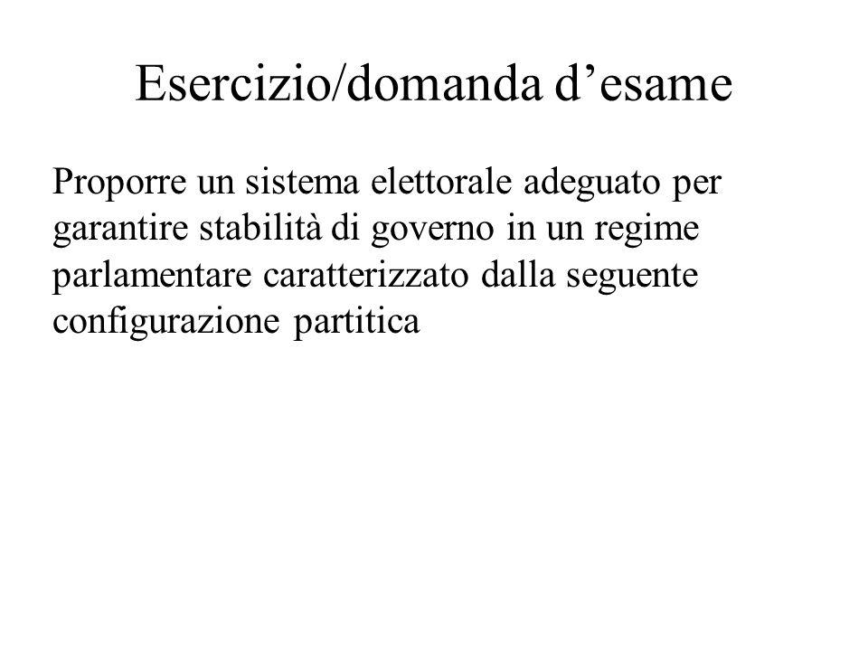 Esercizio/domanda d'esame Proporre un sistema elettorale adeguato per garantire stabilità di governo in un regime parlamentare caratterizzato dalla se
