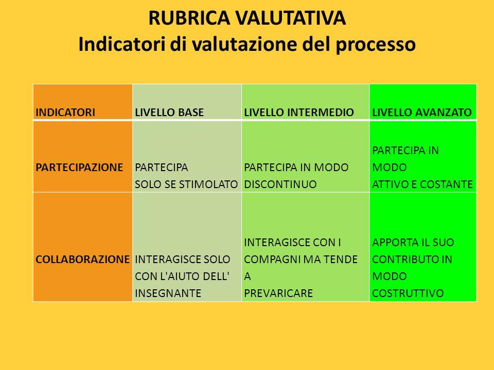 RUBRICA VALUTATIVA Indicatori di valutazione del processo INDICATORILIVELLO BASELIVELLO INTERMEDIOLIVELLO AVANZATO PARTECIPAZIONE PARTECIPA SOLO SE ST
