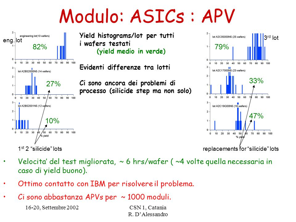 "16-20, Settembre 2002CSN 1, Catania R. D'Alessandro Modulo: ASICs : APV 82% 27% 10% 79% 33% 47% 1 st 2 ""silicide"" lots 3 rd lot replacements for ""sili"