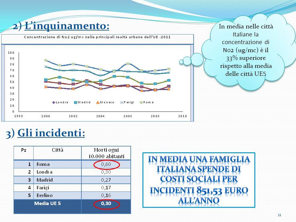 2) L'inquinamento: In media nelle città Italiane la concentrazione di No2 (ug/mc) è il 33% superiore rispetto alla media delle città UE5 11 3) Gli inc
