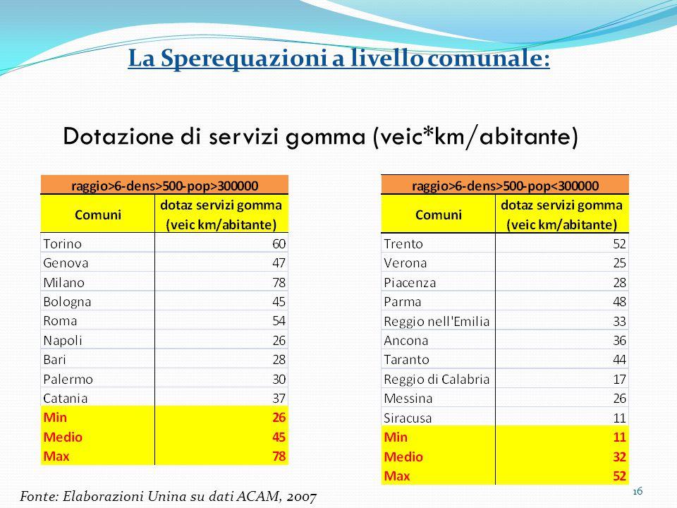 16 Dotazione di servizi gomma (veic*km/abitante) La Sperequazioni a livello comunale: Fonte: Elaborazioni Unina su dati ACAM, 2007