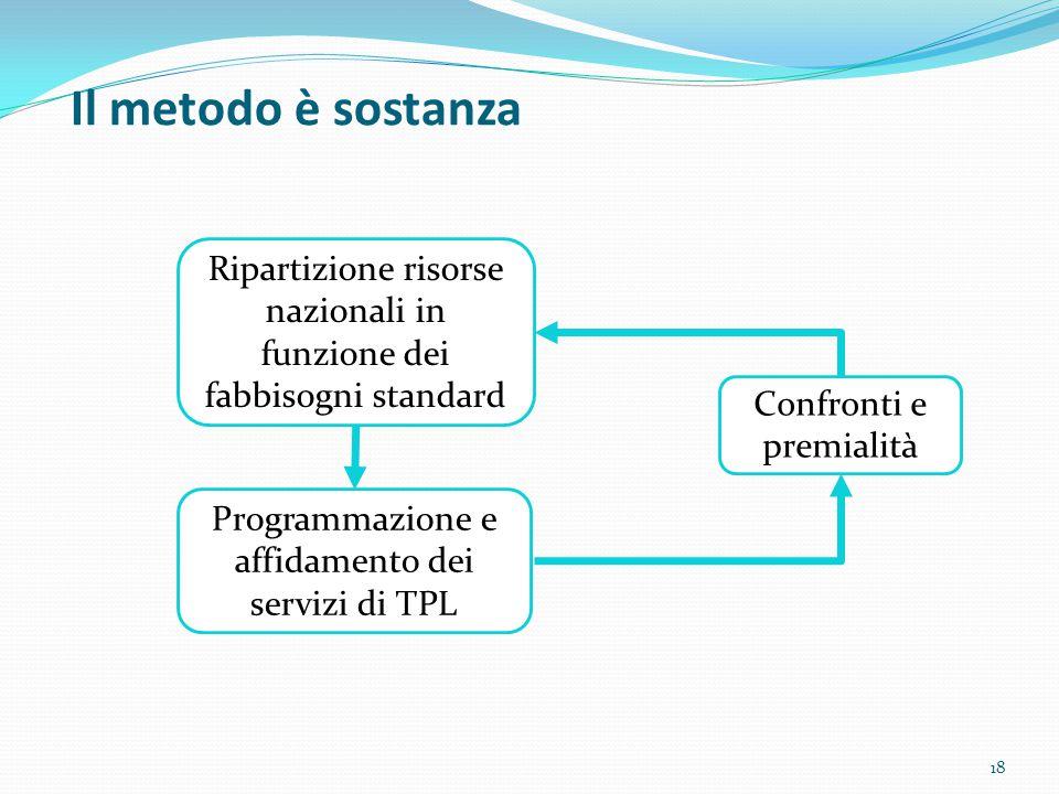 Il metodo è sostanza Ripartizione risorse nazionali in funzione dei fabbisogni standard Confronti e premialità Programmazione e affidamento dei serviz
