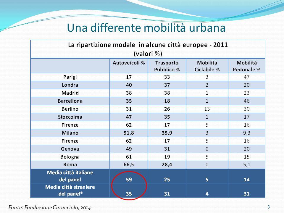 Una mobilità basata principalmente sull'automobile In media ogni 100 abitanti possiedono:  Italia: 60 Autovetture  Europa (EU5): 51 Autovetture In Italia tante auto … ma il parco veicolare è vetusto Il 50% dei veicoli in circolazione ha un età superiore di 8 anni +63% PzCittàAutovetture ogni 100 abitanti 1Roma71 2Milano56,3 3Napoli56,7 4Parigi45 5Barcellona41 6Stoccolma38 7Vienna38 8Londra36 9Berlino35 10Madrid32 Media44,9 Media 20 capoluoghi di regione Italia 73,2 4
