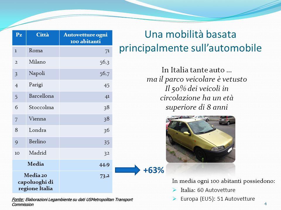 Dotazione di linee Metropolitane:  Italia: 26 Km/Mln abitanti  Europa (EU5): 54 Km/Mln abitanti Dotazione di linee Tramviarie:  Italia: 42 Km/Mln abitanti  Europa (EU5): 130 Km/Mln abitanti -52% -68% Meno Trasporto pubblico in sede propria La somma di tutta la rete metropolitana italiana ( 189 Km) è meno della metà di quella di Londra (436km) e non raggiunge i 293 km di Madrid La somma di tutta la rete metropolitana italiana ( 189 Km) è meno della metà di quella di Londra (436km) e non raggiunge i 293 km di Madrid 5