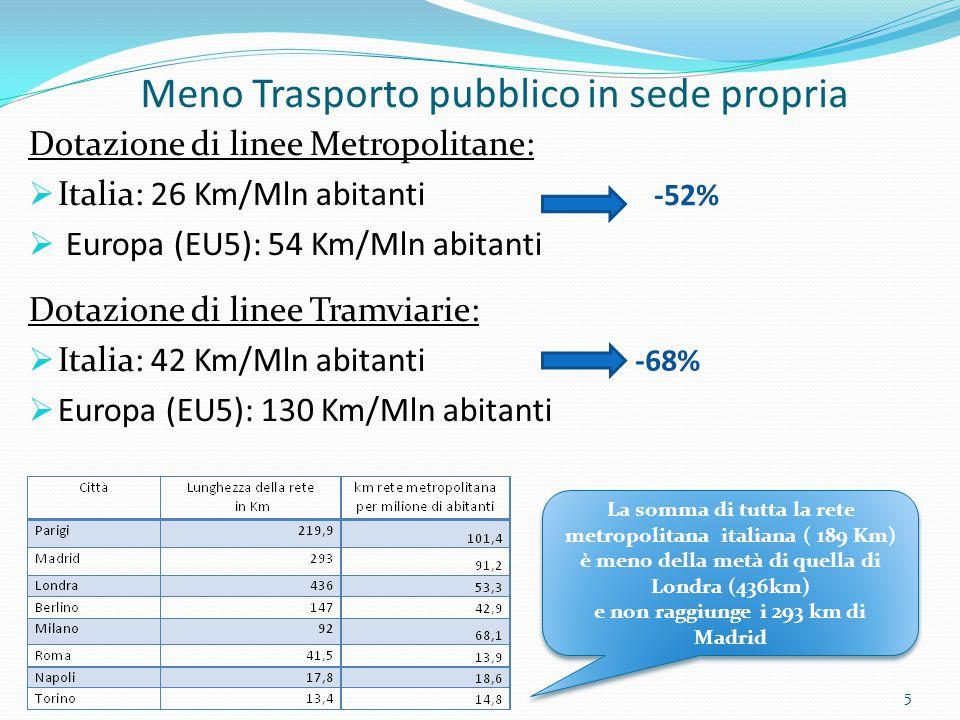 Dotazione di linee Metropolitane:  Italia: 26 Km/Mln abitanti  Europa (EU5): 54 Km/Mln abitanti Dotazione di linee Tramviarie:  Italia: 42 Km/Mln a