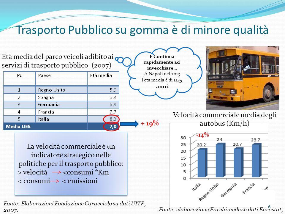 Trasporto Pubblico su gomma è di minore qualità + 19% Età media del parco veicoli adibito ai servizi di trasporto pubblico (2007) La velocità commerci