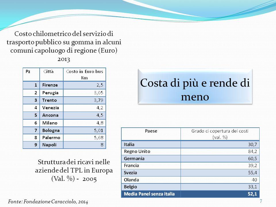 Costa di più e rende di meno Struttura dei ricavi nelle aziende del TPL in Europa (Val. %) - 2005 Costo chilometrico del servizio di trasporto pubblic