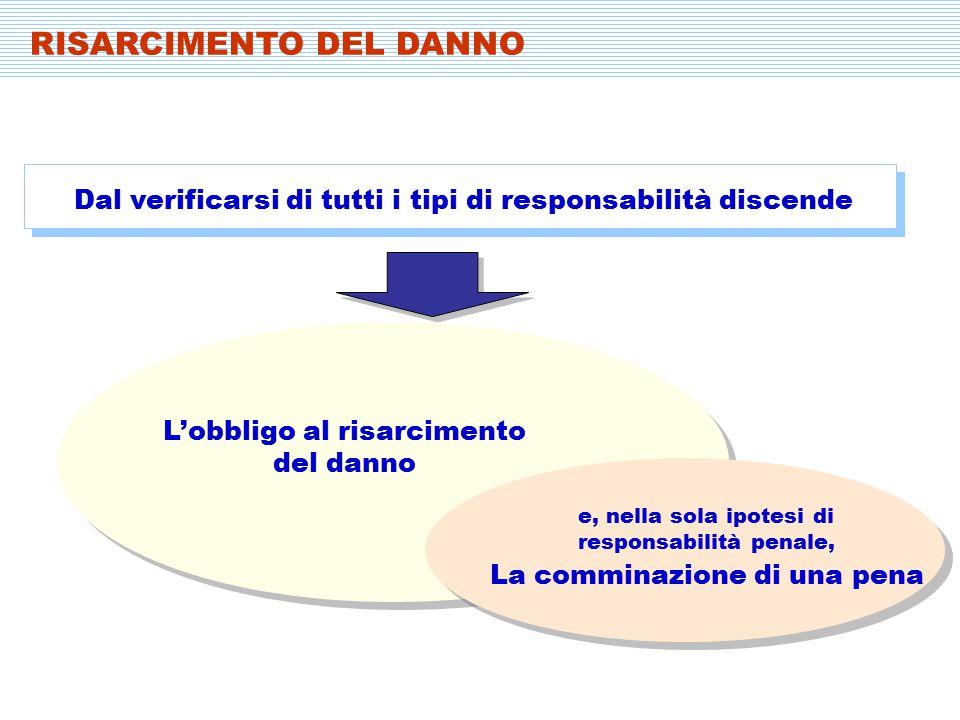Dal verificarsi di tutti i tipi di responsabilità discende L'obbligo al risarcimento del danno La comminazione di una pena RISARCIMENTO DEL DANNO e, nella sola ipotesi di responsabilità penale,