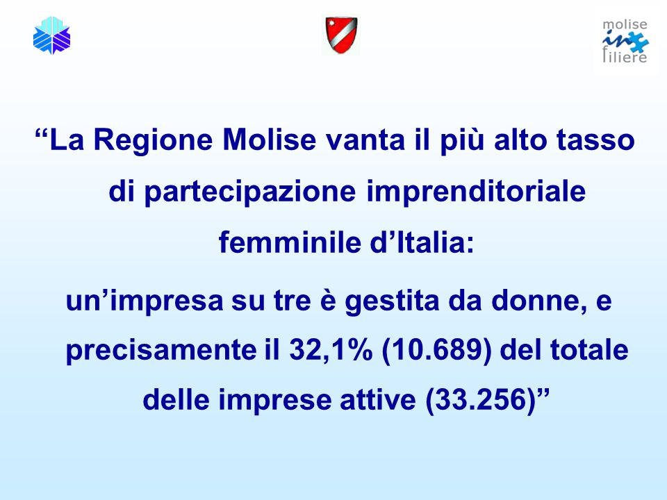 La Regione Molise vanta il più alto tasso di partecipazione imprenditoriale femminile d'Italia: un'impresa su tre è gestita da donne, e precisamente il 32,1% (10.689) del totale delle imprese attive (33.256)