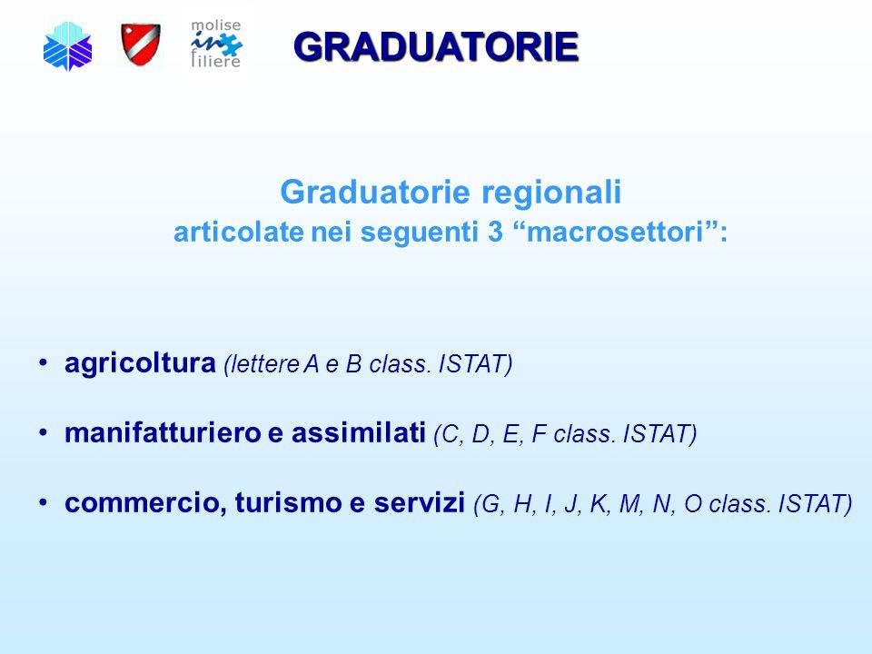 "GRADUATORIE Graduatorie regionali articolate nei seguenti 3 ""macrosettori"": agricoltura (lettere A e B class. ISTAT) manifatturiero e assimilati (C, D"