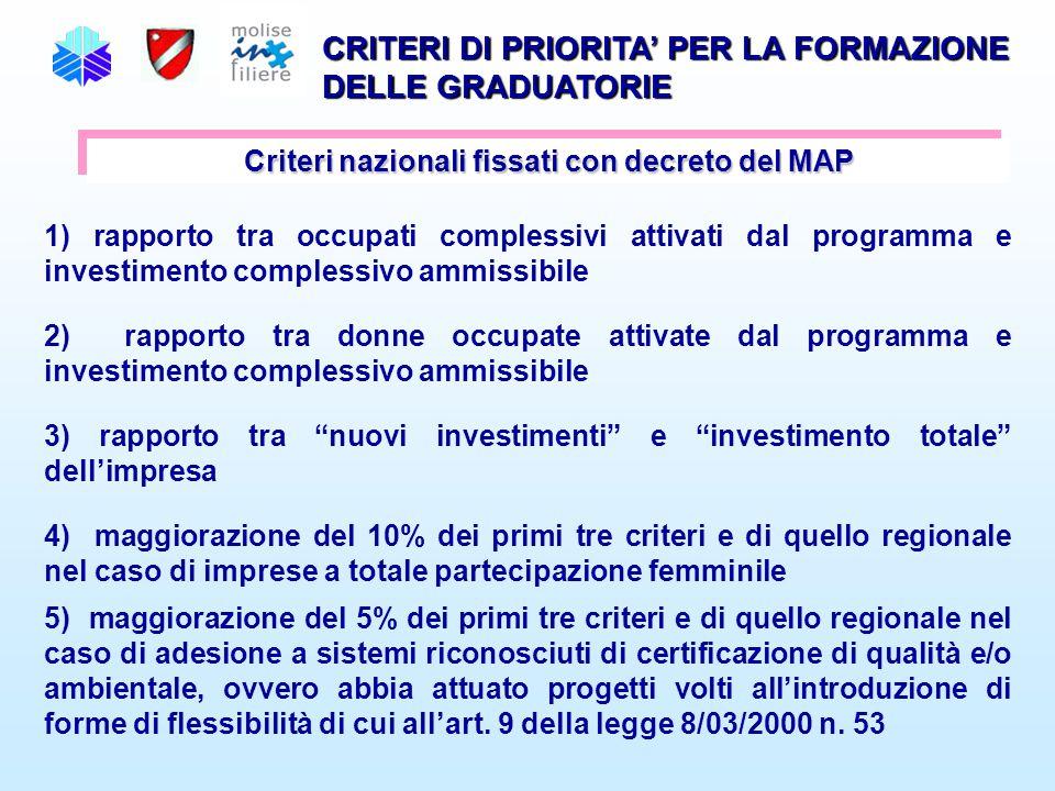 CRITERI DI PRIORITA' PER LA FORMAZIONE DELLE GRADUATORIE Criteri nazionali fissati con decreto del MAP 1) rapporto tra occupati complessivi attivati d