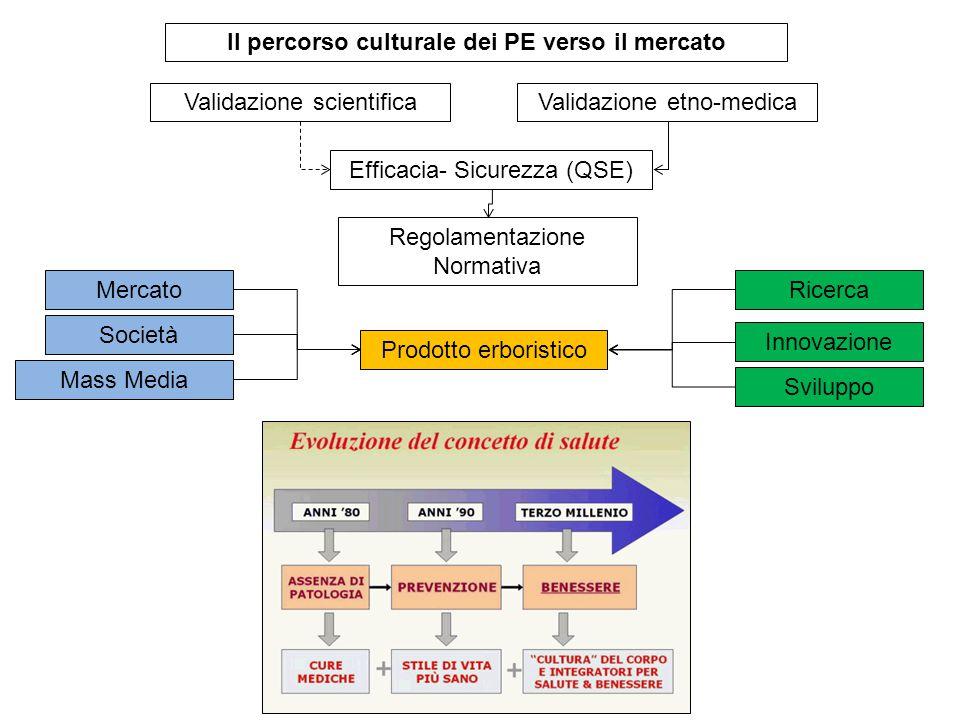 Prodotto erboristico Validazione scientificaValidazione etno-medica Mass Media Regolamentazione Normativa Società Efficacia- Sicurezza (QSE) Il percor