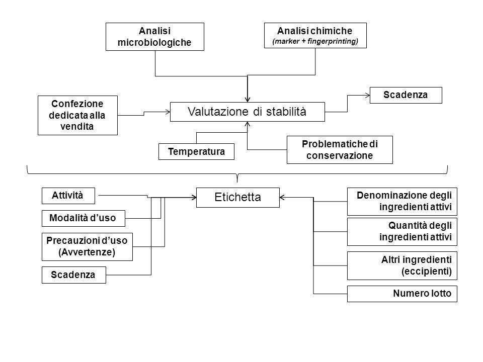 Valutazione di stabilità Confezione dedicata alla vendita Temperatura Scadenza Analisi microbiologiche Analisi chimiche (marker + fingerprinting) Etic