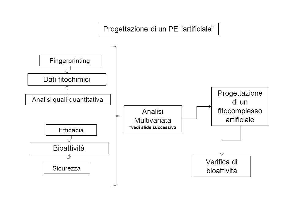 "Progettazione di un PE ""artificiale"" Analisi quali-quantitativa Dati fitochimici Fingerprinting Bioattività Efficacia Sicurezza Analisi Multivariata *"