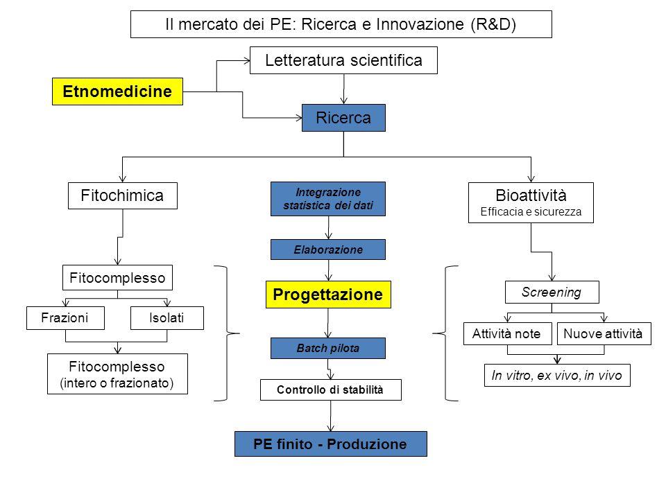 Il mercato dei PE: Ricerca e Innovazione (R&D) Etnomedicine Letteratura scientifica Ricerca FitochimicaBioattività Efficacia e sicurezza Attività note