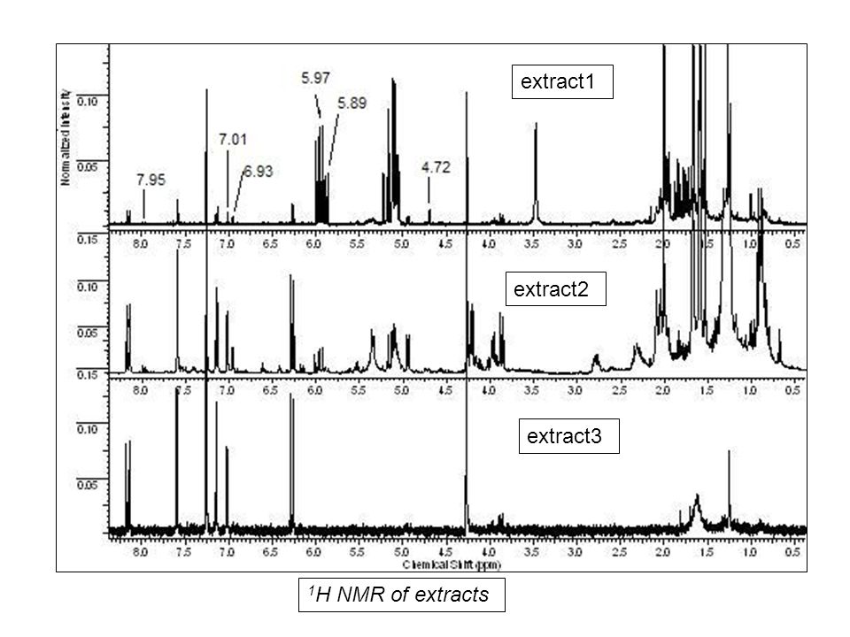 1 H NMR of extracts extract1 extract2 extract3