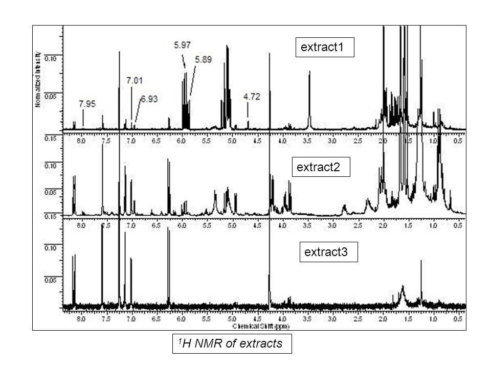 HPLC chromatogram of coumarin and psoralen standards