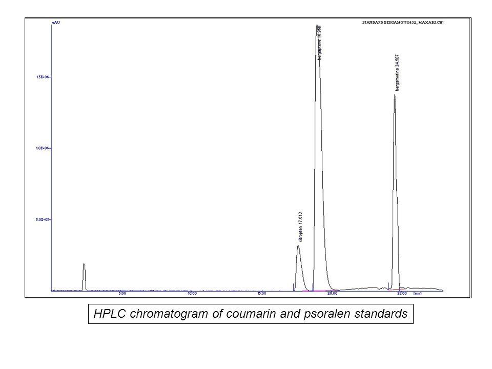Fitocomplesso Analisi Bioattività Estrazione (macerazione, percolazione distillazione) Droga Fingerprinting TLC, HPTLC, HPLC, GC, NMR Frazione Composto isolato
