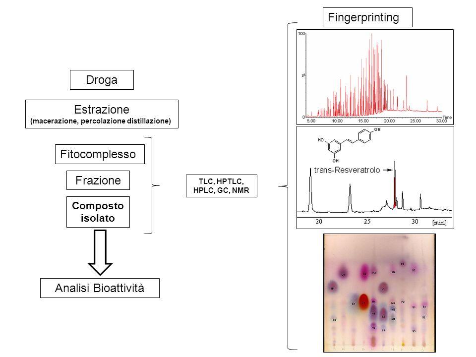 Fitocomplesso Analisi Bioattività Estrazione (macerazione, percolazione distillazione) Droga Fingerprinting TLC, HPTLC, HPLC, GC, NMR Frazione Compost