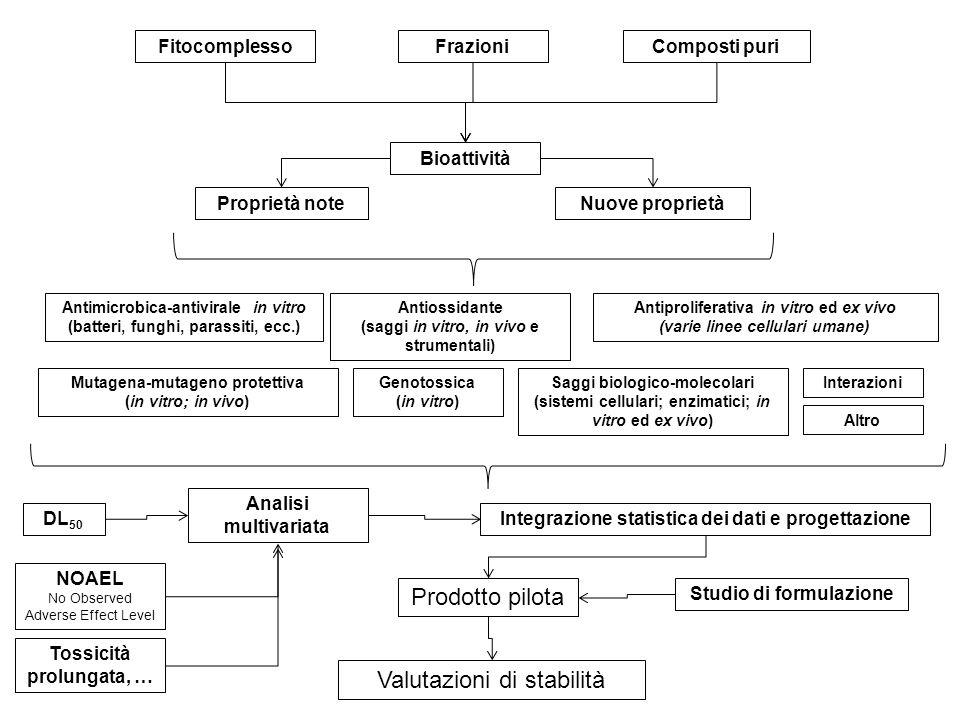 Bioattività Proprietà noteNuove proprietà Antimicrobica-antivirale in vitro (batteri, funghi, parassiti, ecc.) Antiossidante (saggi in vitro, in vivo