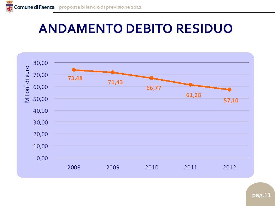 proposta bilancio di previsione 2012 pag.11 ANDAMENTO DEBITO RESIDUO