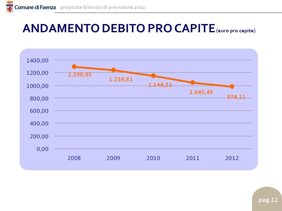 proposta bilancio di previsione 2012 pag.12 ANDAMENTO DEBITO PRO CAPITE (euro pro capite)