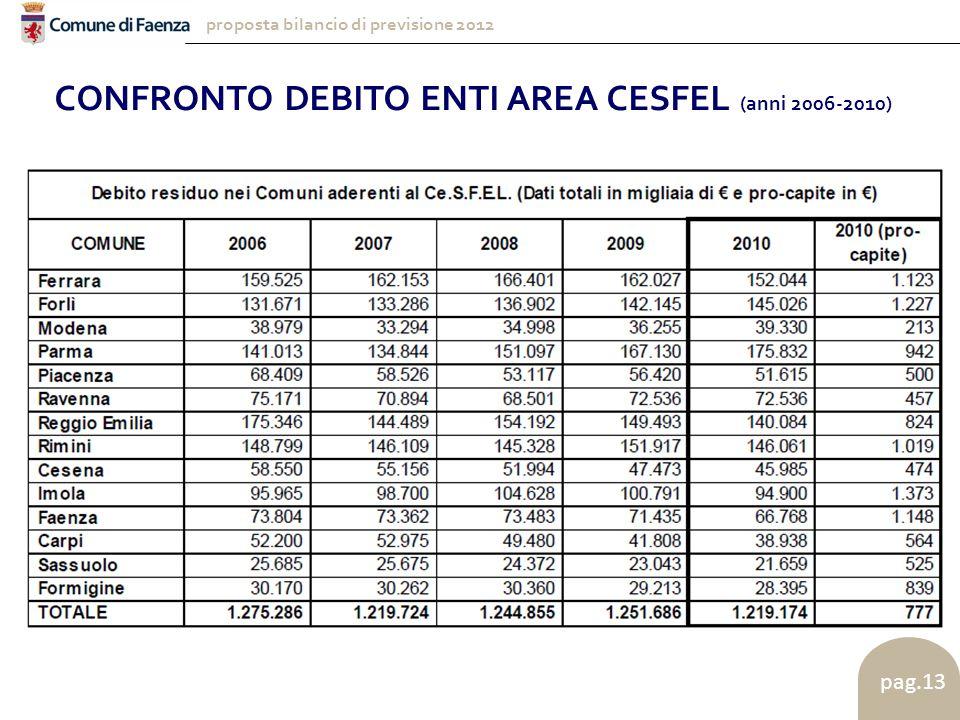 proposta bilancio di previsione 2012 pag.13 CONFRONTO DEBITO ENTI AREA CESFEL (anni 2006-2010)