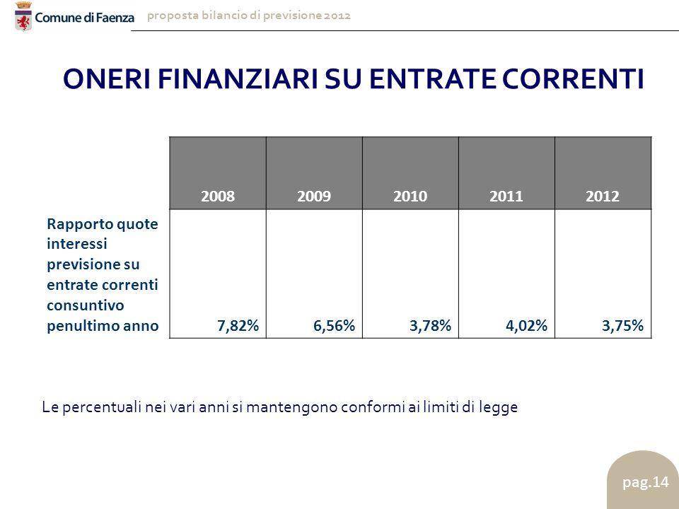 proposta bilancio di previsione 2012 pag.14 20082009201020112012 Rapporto quote interessi previsione su entrate correnti consuntivo penultimo anno7,82%6,56%3,78%4,02%3,75% ONERI FINANZIARI SU ENTRATE CORRENTI Le percentuali nei vari anni si mantengono conformi ai limiti di legge