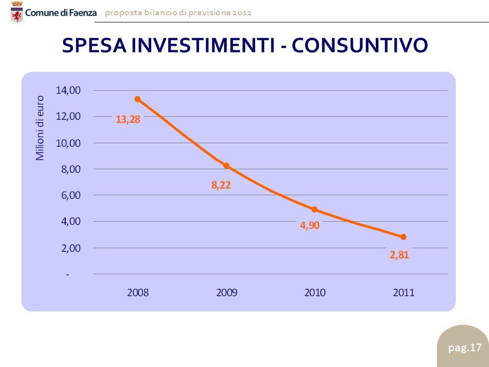 proposta bilancio di previsione 2012 pag.17 SPESA INVESTIMENTI - CONSUNTIVO