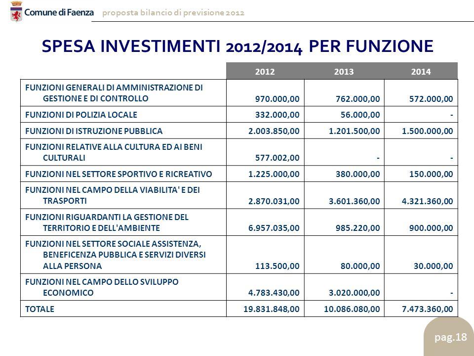 proposta bilancio di previsione 2012 pag.18 SPESA INVESTIMENTI 2012/2014 PER FUNZIONE 201220132014 FUNZIONI GENERALI DI AMMINISTRAZIONE DI GESTIONE E DI CONTROLLO 970.000,00 762.000,00 572.000,00 FUNZIONI DI POLIZIA LOCALE 332.000,00 56.000,00 - FUNZIONI DI ISTRUZIONE PUBBLICA 2.003.850,00 1.201.500,00 1.500.000,00 FUNZIONI RELATIVE ALLA CULTURA ED AI BENI CULTURALI 577.002,00 - - FUNZIONI NEL SETTORE SPORTIVO E RICREATIVO 1.225.000,00 380.000,00 150.000,00 FUNZIONI NEL CAMPO DELLA VIABILITA E DEI TRASPORTI 2.870.031,00 3.601.360,00 4.321.360,00 FUNZIONI RIGUARDANTI LA GESTIONE DEL TERRITORIO E DELL AMBIENTE 6.957.035,00 985.220,00 900.000,00 FUNZIONI NEL SETTORE SOCIALE ASSISTENZA, BENEFICENZA PUBBLICA E SERVIZI DIVERSI ALLA PERSONA 113.500,00 80.000,00 30.000,00 FUNZIONI NEL CAMPO DELLO SVILUPPO ECONOMICO 4.783.430,00 3.020.000,00 - TOTALE 19.831.848,00 10.086.080,00 7.473.360,00