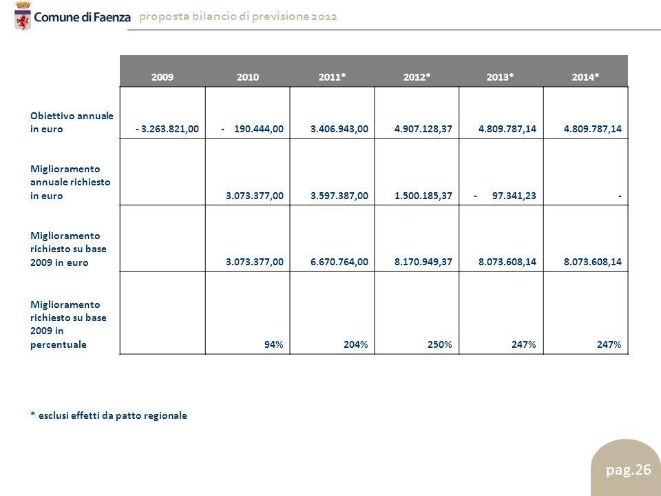 proposta bilancio di previsione 2012 pag.26 200920102011*2012*2013*2014* Obiettivo annuale in euro- 3.263.821,00- 190.444,00 3.406.943,00 4.907.128,37 4.809.787,14 Miglioramento annuale richiesto in euro 3.073.377,00 3.597.387,00 1.500.185,37- 97.341,23 - Miglioramento richiesto su base 2009 in euro 3.073.377,00 6.670.764,00 8.170.949,37 8.073.608,14 Miglioramento richiesto su base 2009 in percentuale 94%204%250%247% * esclusi effetti da patto regionale