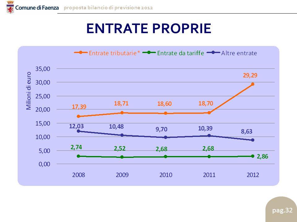 proposta bilancio di previsione 2012 pag.32 ENTRATE PROPRIE
