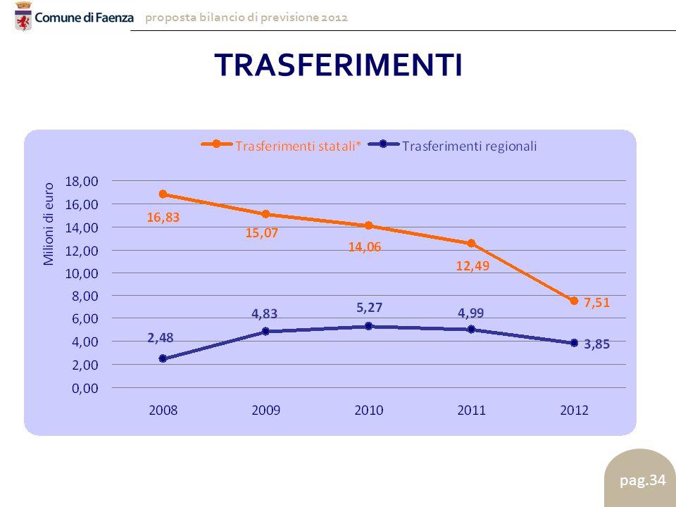 proposta bilancio di previsione 2012 pag.34 TRASFERIMENTI