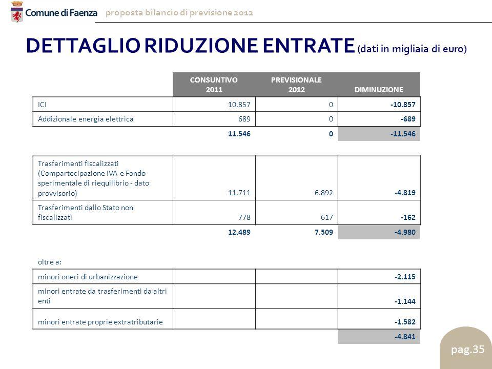proposta bilancio di previsione 2012 pag.35 DETTAGLIO RIDUZIONE ENTRATE (dati in migliaia di euro) CONSUNTIVO 2011 PREVISIONALE 2012DIMINUZIONE ICI10.8570-10.857 Addizionale energia elettrica6890-689 11.5460-11.546 Trasferimenti fiscalizzati (Compartecipazione IVA e Fondo sperimentale di riequilibrio - dato provvisorio)11.7116.892-4.819 Trasferimenti dallo Stato non fiscalizzati778617-162 12.4897.509-4.980 oltre a: minori oneri di urbanizzazione -2.115 minori entrate da trasferimenti da altri enti -1.144 minori entrate proprie extratributarie -1.582 -4.841