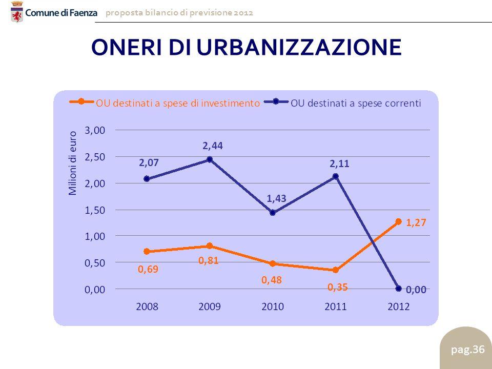proposta bilancio di previsione 2012 pag.36 ONERI DI URBANIZZAZIONE