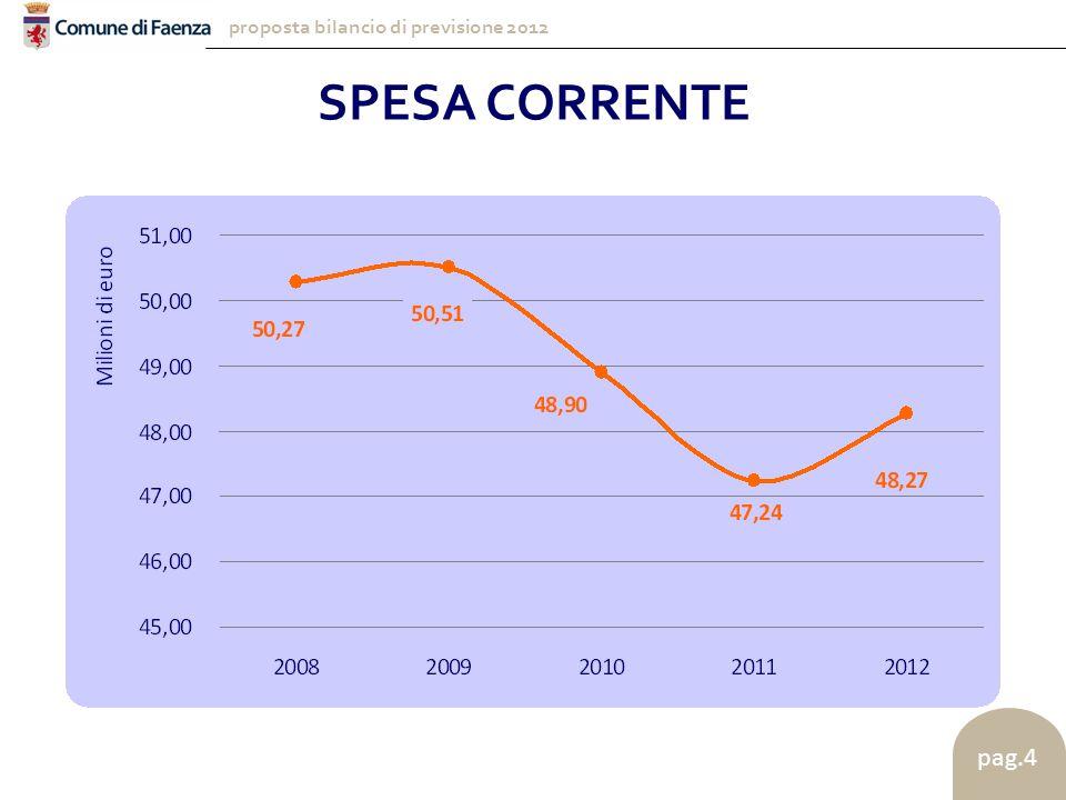 proposta bilancio di previsione 2012 pag.4 SPESA CORRENTE