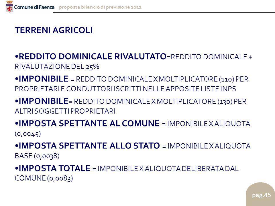 proposta bilancio di previsione 2012 pag.45 TERRENI AGRICOLI REDDITO DOMINICALE RIVALUTATO =REDDITO DOMINICALE + RIVALUTAZIONE DEL 25% IMPONIBILE = REDDITO DOMINICALE X MOLTIPLICATORE (110) PER PROPRIETARI E CONDUTTORI ISCRITTI NELLE APPOSITE LISTE INPS IMPONIBILE = REDDITO DOMINICALE X MOLTIPLICATORE (130) PER ALTRI SOGGETTI PROPRIETARI IMPOSTA SPETTANTE AL COMUNE = IMPONIBILE X ALIQUOTA (0,0045) IMPOSTA SPETTANTE ALLO STATO = IMPONIBILE X ALIQUOTA BASE (0,0038) IMPOSTA TOTALE = IMPONIBILE X ALIQUOTA DELIBERATA DAL COMUNE (0,0083)