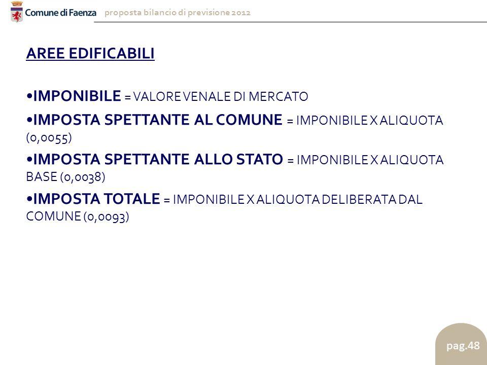 proposta bilancio di previsione 2012 pag.48 AREE EDIFICABILI IMPONIBILE = VALORE VENALE DI MERCATO IMPOSTA SPETTANTE AL COMUNE = IMPONIBILE X ALIQUOTA (0,0055) IMPOSTA SPETTANTE ALLO STATO = IMPONIBILE X ALIQUOTA BASE (0,0038) IMPOSTA TOTALE = IMPONIBILE X ALIQUOTA DELIBERATA DAL COMUNE (0,0093)
