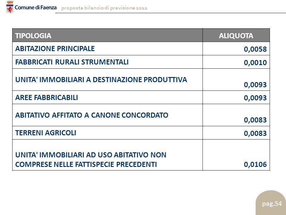 proposta bilancio di previsione 2012 pag.54 TIPOLOGIAALIQUOTA ABITAZIONE PRINCIPALE 0,0058 FABBRICATI RURALI STRUMENTALI 0,0010 UNITA IMMOBILIARI A DESTINAZIONE PRODUTTIVA 0,0093 AREE FABBRICABILI 0,0093 ABITATIVO AFFITATO A CANONE CONCORDATO 0,0083 TERRENI AGRICOLI 0,0083 UNITA IMMOBILIARI AD USO ABITATIVO NON COMPRESE NELLE FATTISPECIE PRECEDENTI0,0106