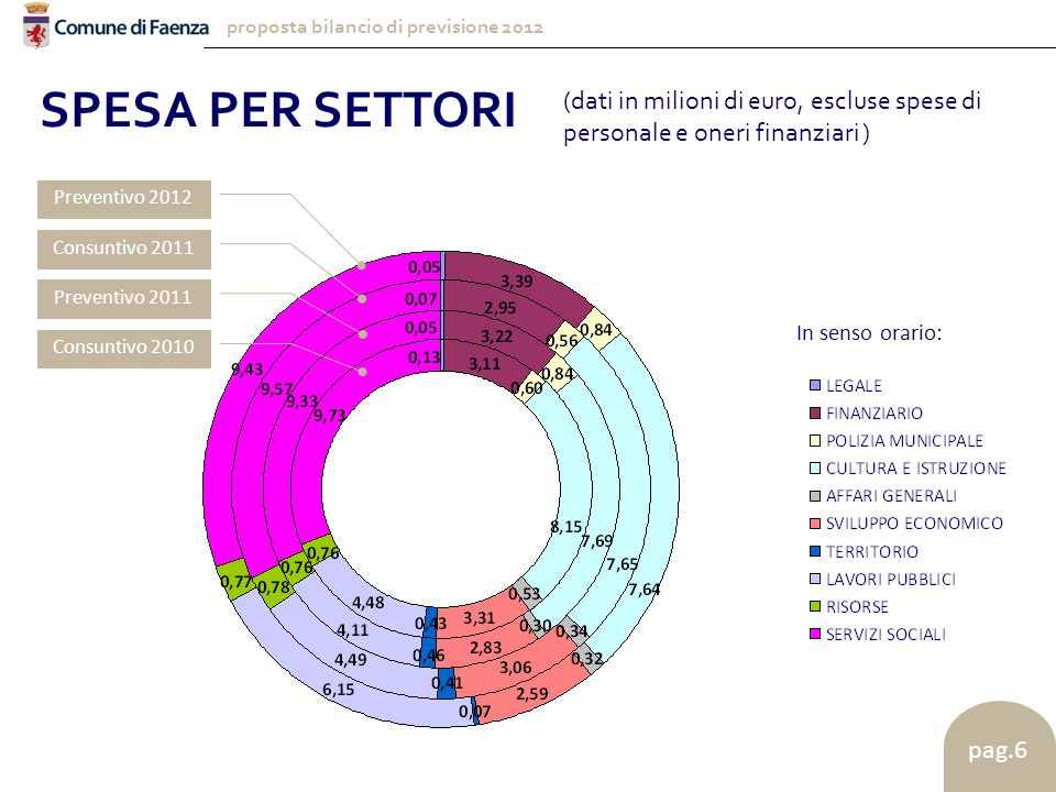 proposta bilancio di previsione 2012 pag.6 SPESA PER SETTORI In senso orario: Preventivo 2012 Consuntivo 2011 Preventivo 2011 Consuntivo 2010 (dati in milioni di euro, escluse spese di personale e oneri finanziari )