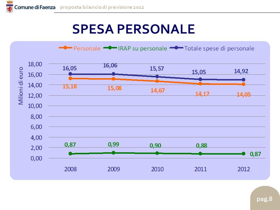 proposta bilancio di previsione 2012 pag.8 SPESA PERSONALE