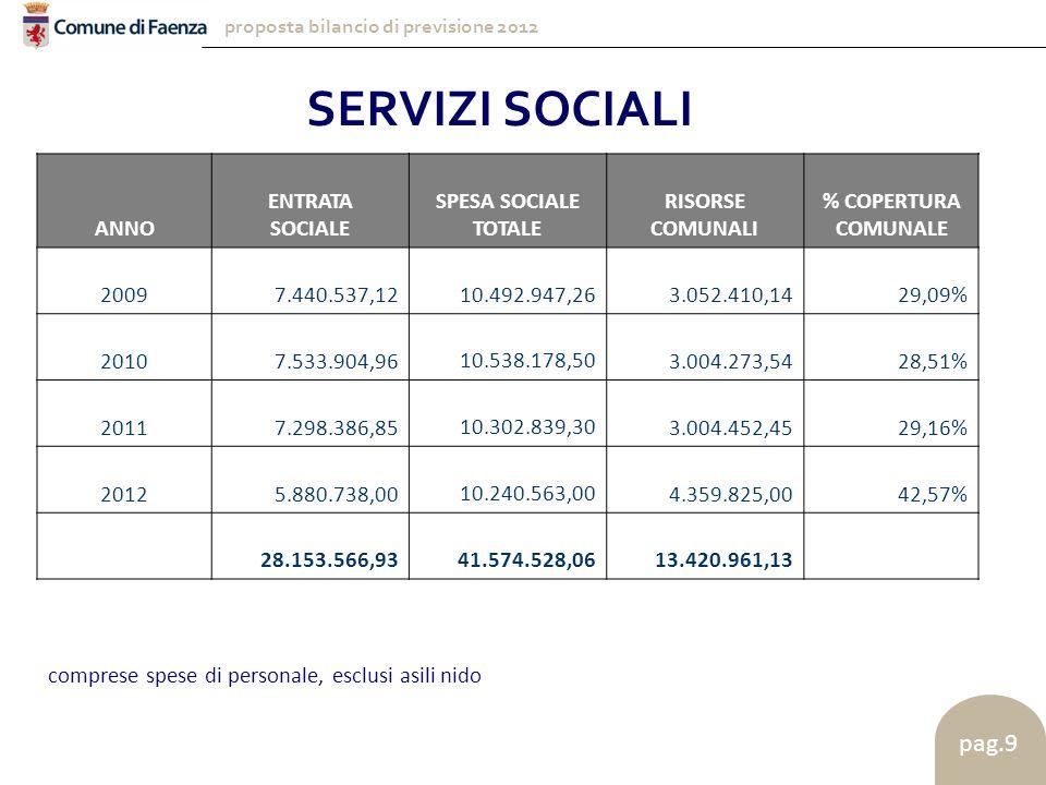proposta bilancio di previsione 2012 pag.9 SERVIZI SOCIALI ANNO ENTRATA SOCIALE SPESA SOCIALE TOTALE RISORSE COMUNALI % COPERTURA COMUNALE 2009 7.440.537,12 10.492.947,26 3.052.410,1429,09% 2010 7.533.904,96 10.538.178,50 3.004.273,5428,51% 2011 7.298.386,85 10.302.839,30 3.004.452,4529,16% 2012 5.880.738,00 10.240.563,00 4.359.825,0042,57% 28.153.566,93 41.574.528,06 13.420.961,13 comprese spese di personale, esclusi asili nido