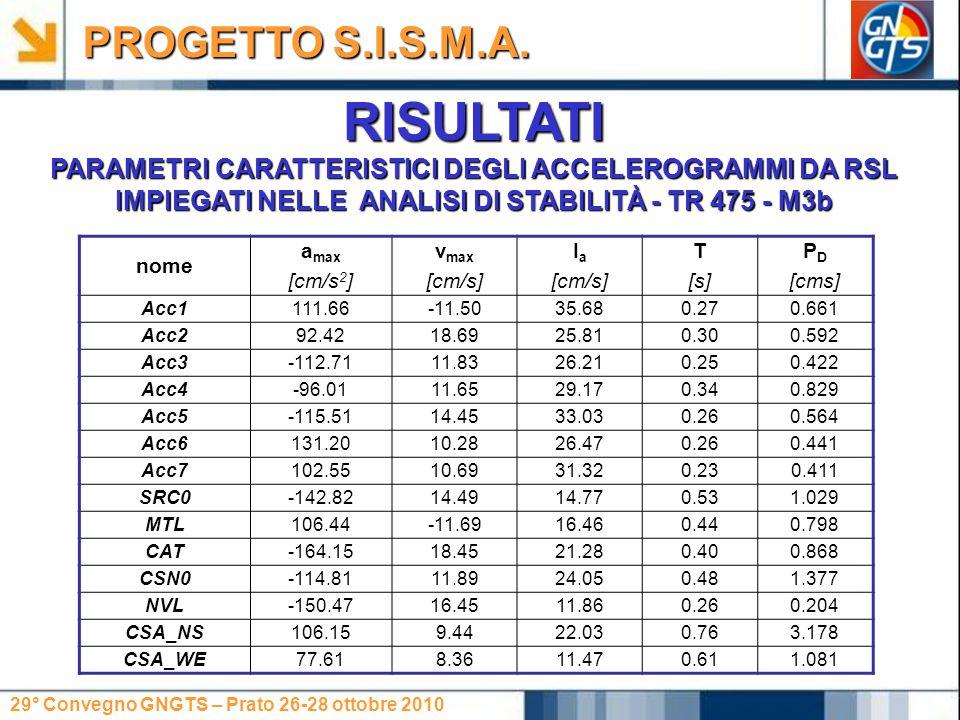 29° Convegno GNGTS – Prato 26-28 ottobre 2010 RISULTATI PARAMETRI CARATTERISTICI DEGLI ACCELEROGRAMMI DA RSL IMPIEGATI NELLE ANALISI DI STABILITÀ - TR 475 - M3b PROGETTO S.I.S.M.A.