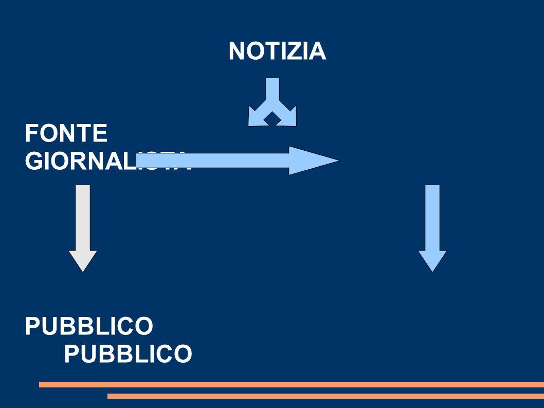 NOTIZIA FONTE GIORNALISTAPUBBLICO
