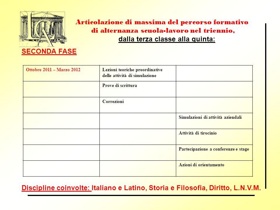 Articolazione di massima del percorso formativo di alternanza scuola-lavoro nel triennio, dalla terza classe alla quinta: Discipline coinvolte: Italia